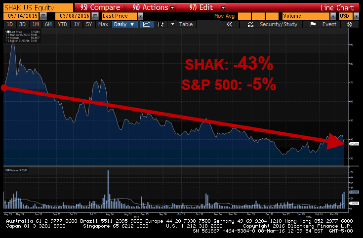 An Update On Howard Penney's SHORT Shake Shack Call | $SHAK - shake shack chart