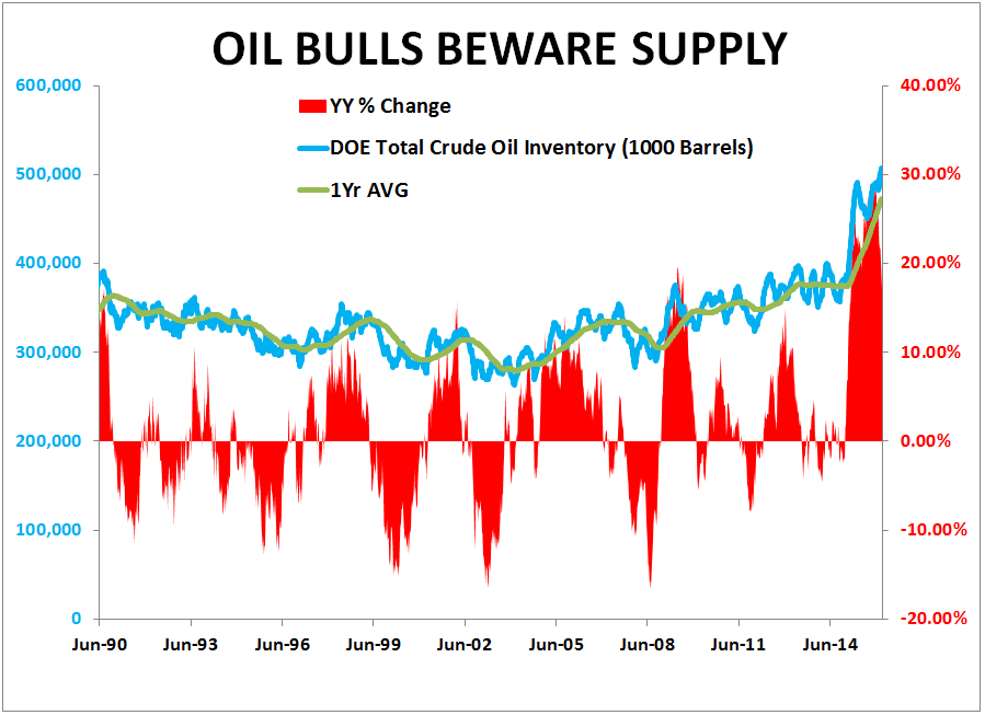CHART OF THE DAY: Look Out Oil Bulls! Supply Continues To Hit New Highs - 03.09.16 Chart