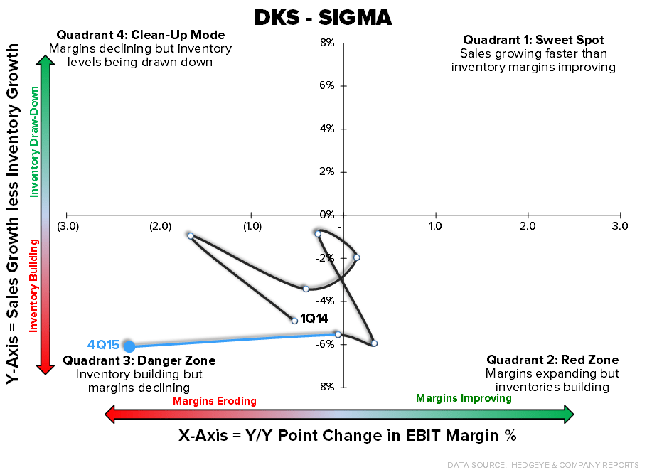 DKS | What Has Dick's Become? - 3 8 2016 DKS SIGMA