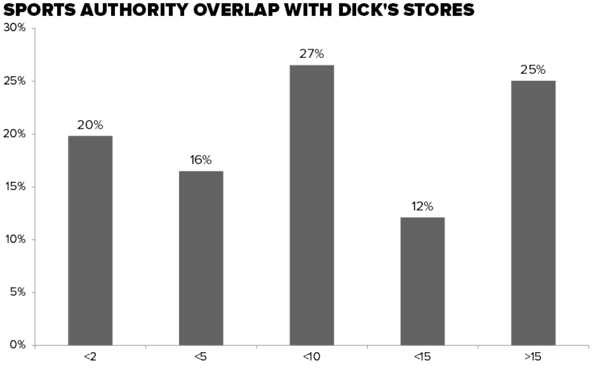 DKS | What Has Dick's Become? - 3 8 2016 DKS Sports auth overlap