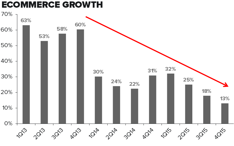 DKS | What Has Dick's Become? - 3 8 2016 DKS ecom growth
