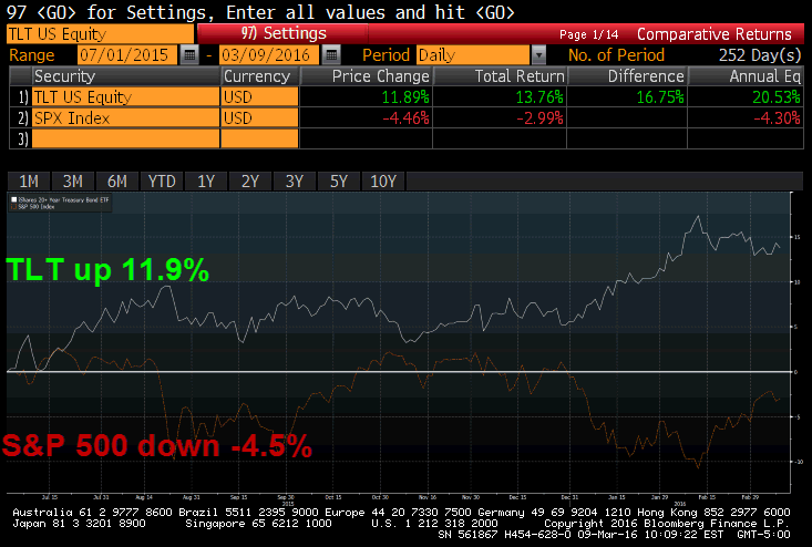 How To Trade This Market Chop and Volatility - tlt v s p ytd