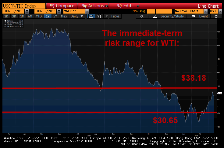 How To Trade This Market Chop and Volatility - wti risk range