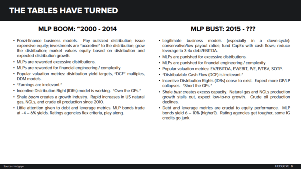 A Look At The MLP Boom & Bust With Hedgeye Energy Analyst Kevin Kaiser - mlp kaiser chart