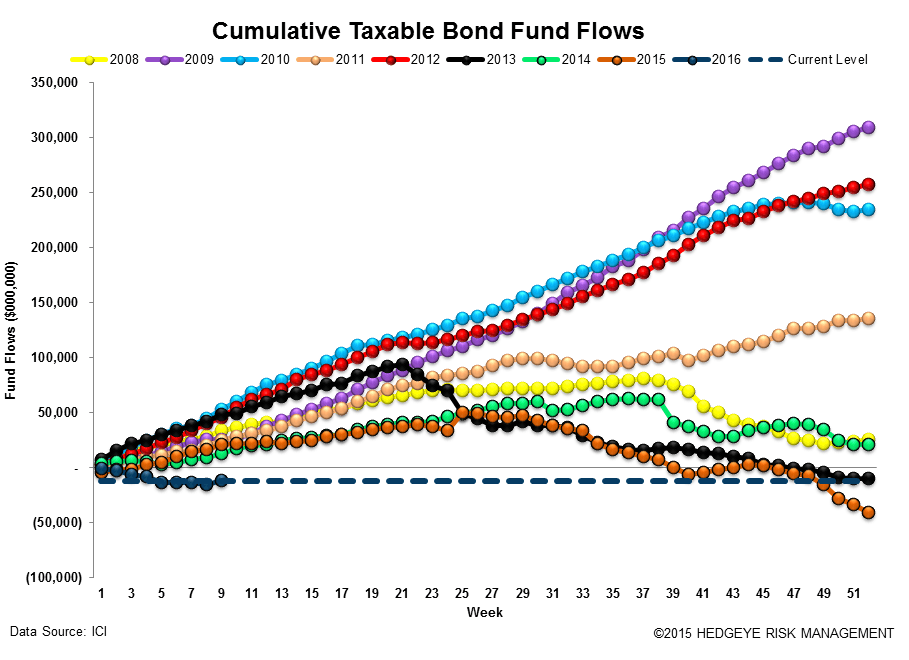 ICI Fund Flow Survey | Comping the Tantrum - ICI15