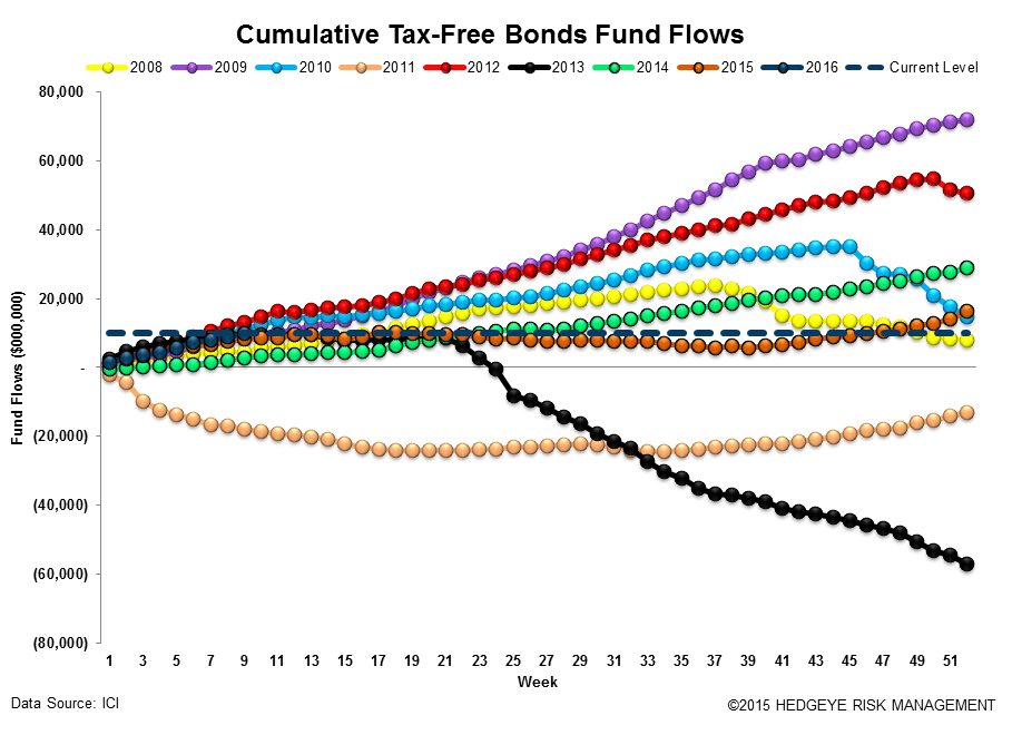 ICI Fund Flow Survey | Comping the Tantrum - ICI16