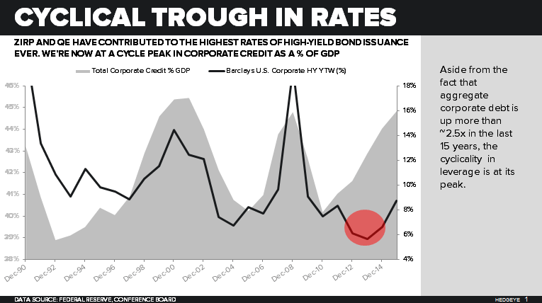 CREDIT RISK: Yes, Still A Risk - Corporate Credit   GDP