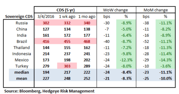 CREDIT RISK: Yes, Still A Risk - EM CDS