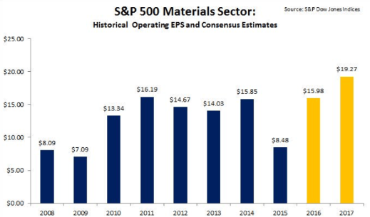 CREDIT RISK: Yes, Still A Risk - S P Materials Operating EPS Estimates