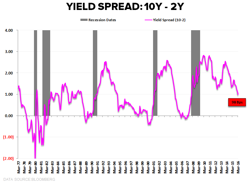 CHART OF THE DAY: The Leading Indicator For Bank Stocks Is Falling - Yield Spread CoD