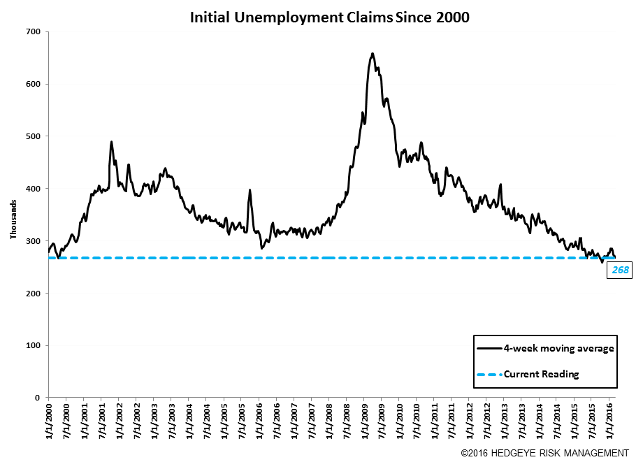 Initial Claims | Pushing the Limit - Claims10