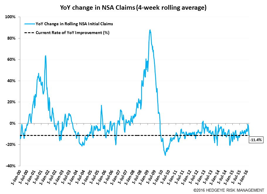 Initial Claims | Pushing the Limit - Claims11
