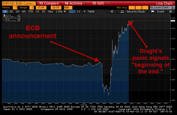 Behold The Impotent ECB Viagra - eurusd chart draghi