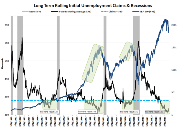 Why Jobless Claims Suggest Recession May Be Closer Than You Think - jobless claims