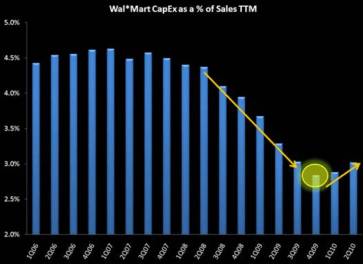 RETAIL FIRST LOOK: WMT, KSS, GIL QUICK TAKE - WMT charts