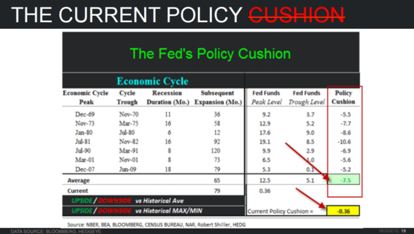 Investing Ideas Newsletter - Fed Funds Cushion