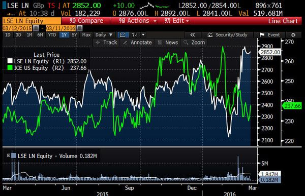 HEDGEYE Exchange Tracker | Same Old Playbook for London - LSE ICE