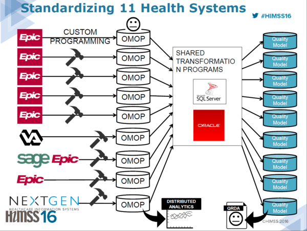 A Special Update From Our Healthcare Team | MDRX  ATHN CPSI CERN - standardizing 3