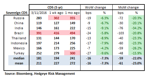 MONDAY MORNING RISK MONITOR | GREEN DOESN'T MEAN GO - RM16