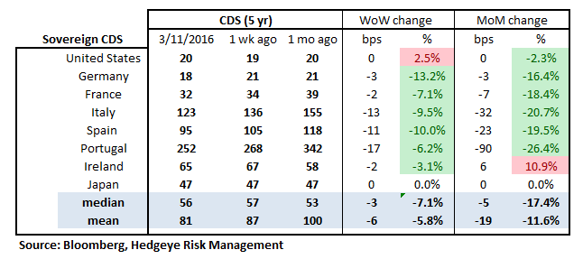 MONDAY MORNING RISK MONITOR | GREEN DOESN'T MEAN GO - RM18