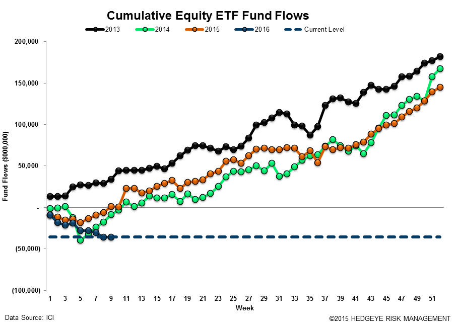 [UNLOCKED] Fund Flow Survey | Comping the Tantrum - ICI17