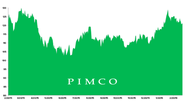 Stock Report: Pimco 25+ Year Zero Coupon US Treasury ETF (ZROZ) - HE ZROZ chart 3 14 16