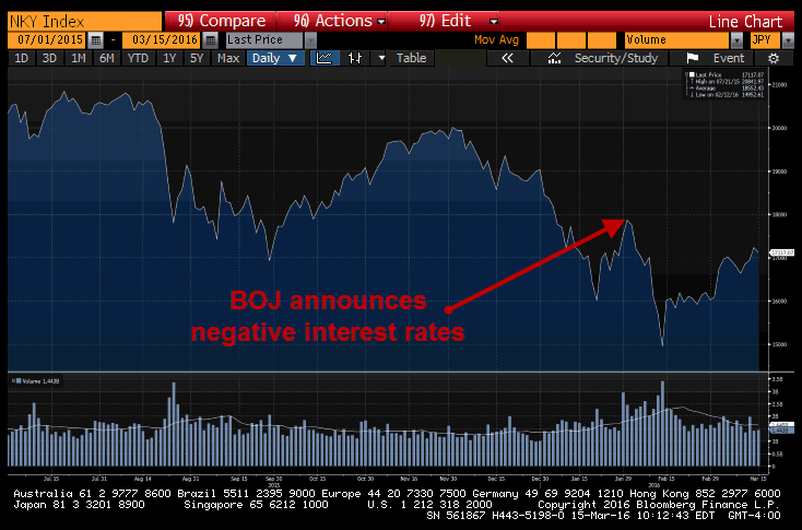 Failure? A Look At The BOJ's Negative Interest Rate Experiment - japan nikkei