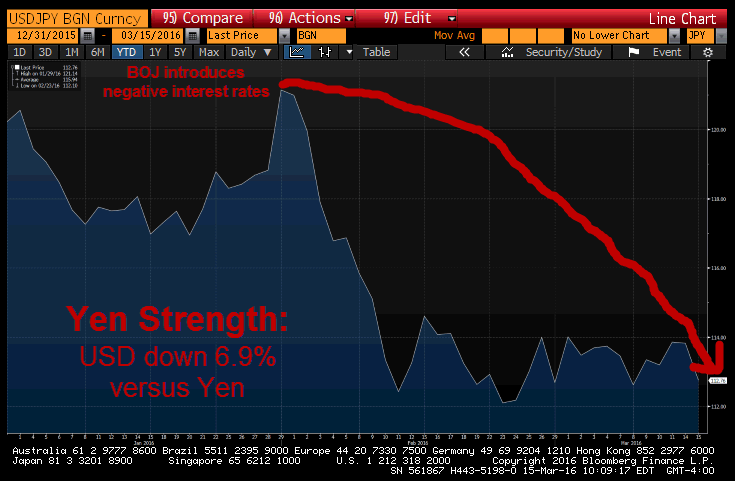 Failure? A Look At The BOJ's Negative Interest Rate Experiment - usd jpy
