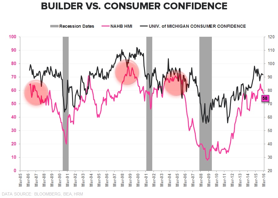 Builder Confidence | Past-Peak - Builder vs Consumer Confidence