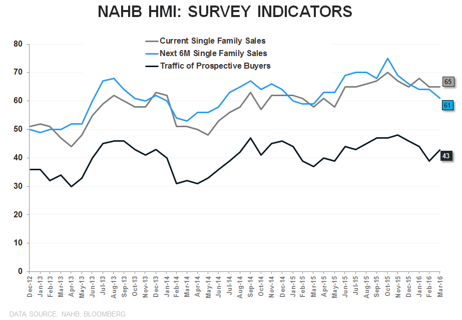 Builder Confidence | Past-Peak - HMI Sub Indices