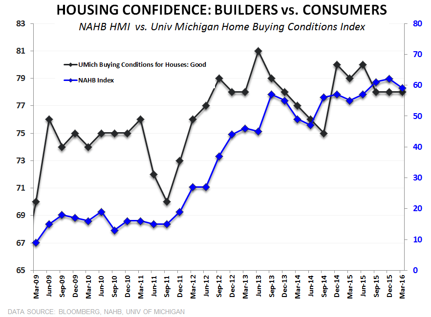 Builder Confidence | Past-Peak - Housing Confidence Builder vs Consumer