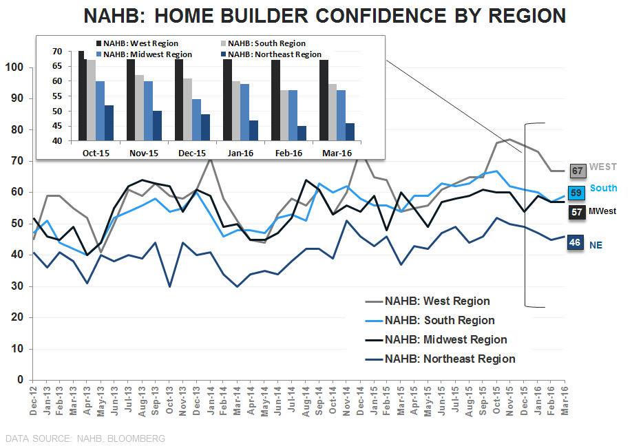 Builder Confidence | Past-Peak - NAHB Regional