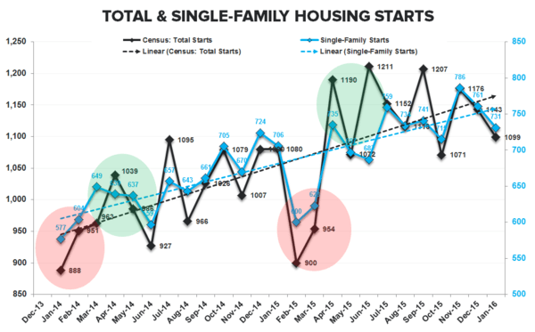 Builder Confidence | Past-Peak - Starts total   SF Seasonal Highlight