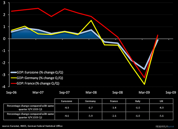 Q2 European GDP Released - MH1