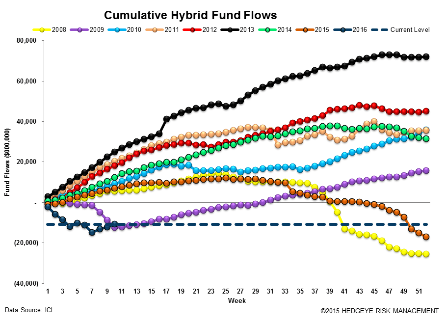 ICI Fund Flow Survey | Something Has To Give - ICI14
