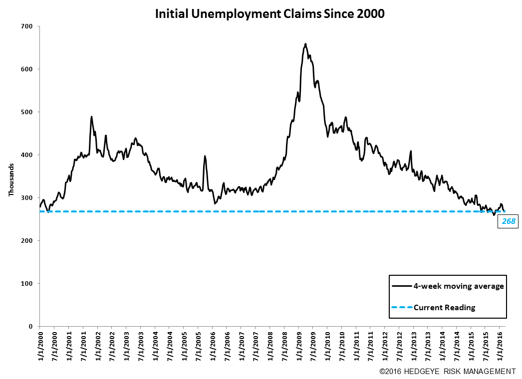 Initial Claims | Steady - Claims10