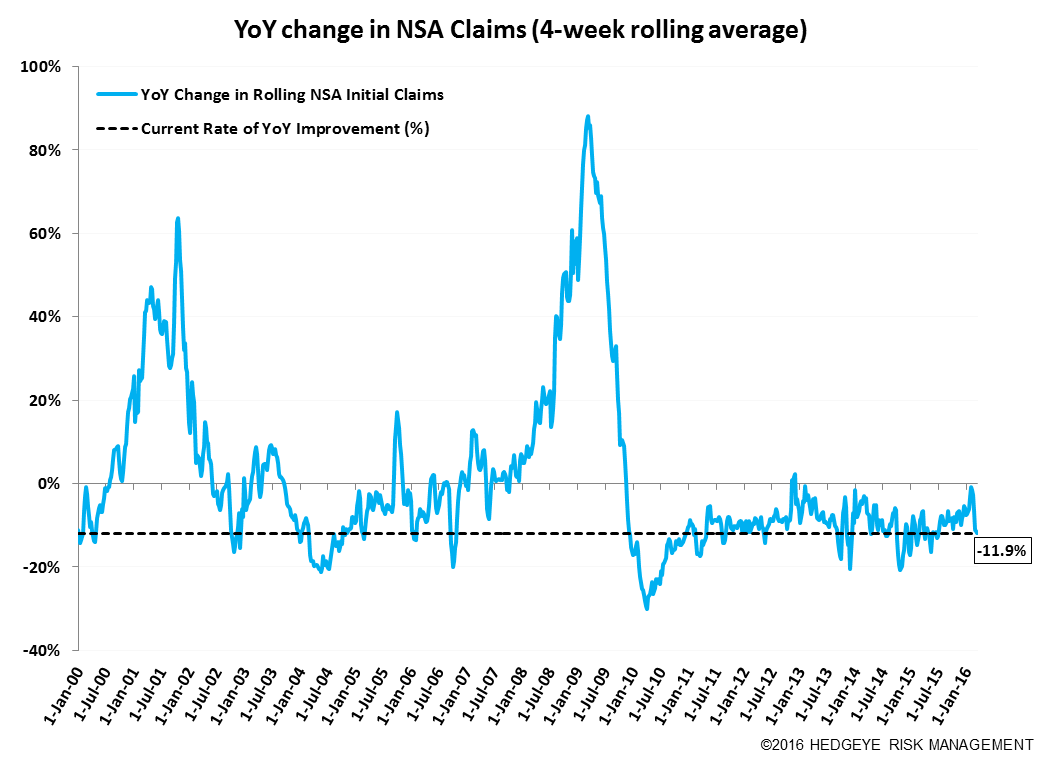 Initial Claims | Steady - Claims11