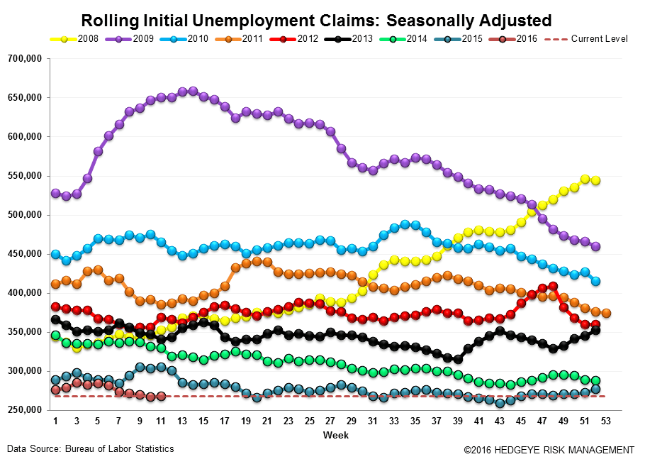 Initial Claims | Steady - Claims3