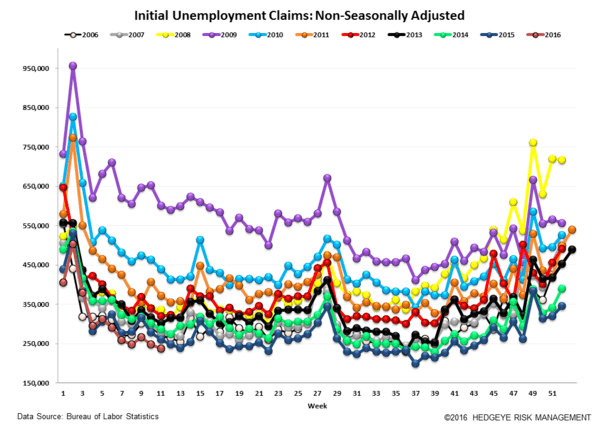Initial Claims | Steady - Claims5