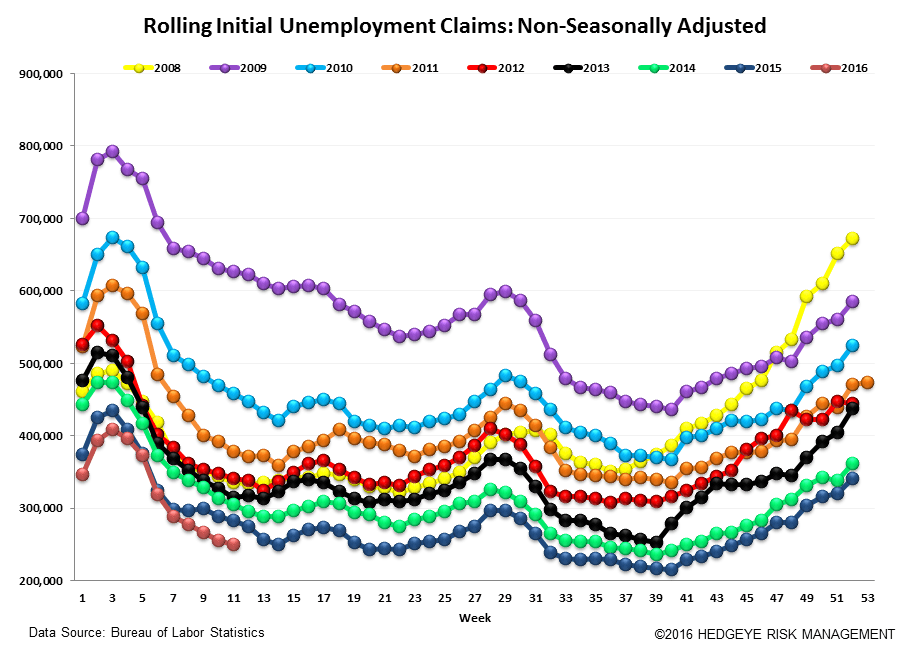 Initial Claims | Steady - Claims6