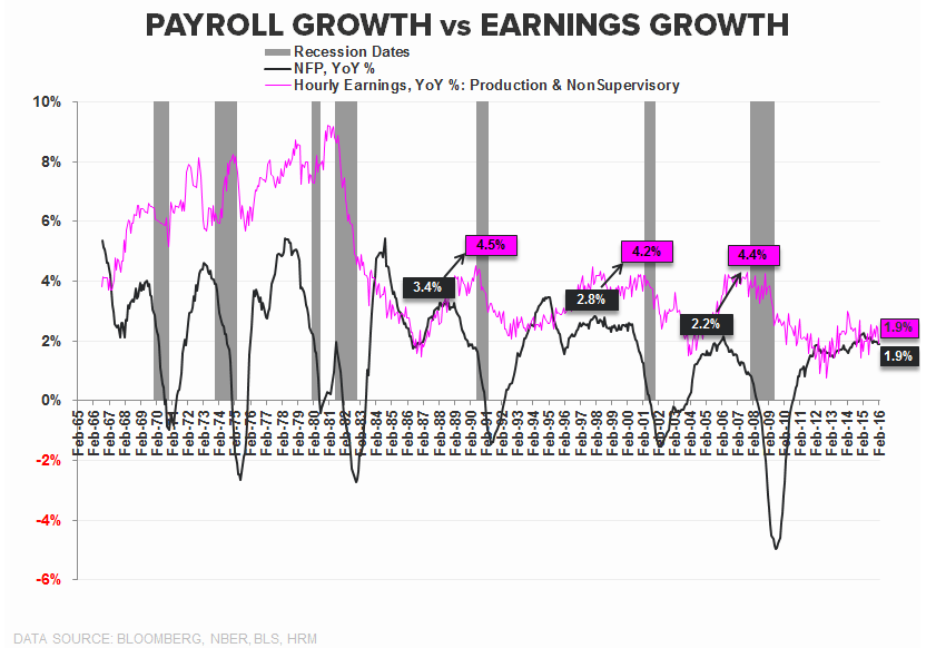 Investing Ideas Newsletter - 03.18.16 NFP growth vs Earnings growth
