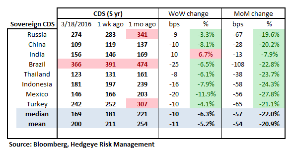 MONDAY MORNING RISK MONITOR | GLOBAL ANXIETY VS DOMESTIC OPTIMISM - RM16