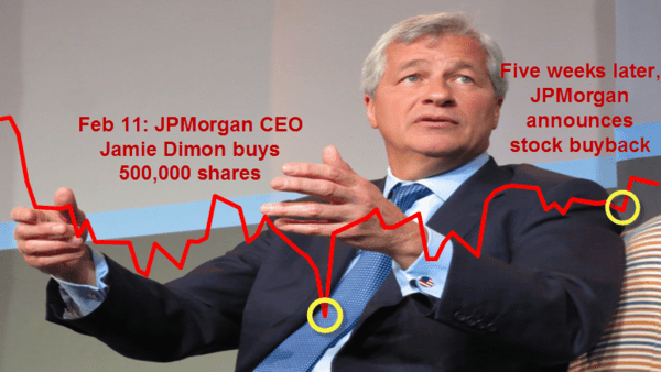 The 'Dimon Bottom': Massive Conflict Of Interest? | $JPM - jpmorgan jamie dimon