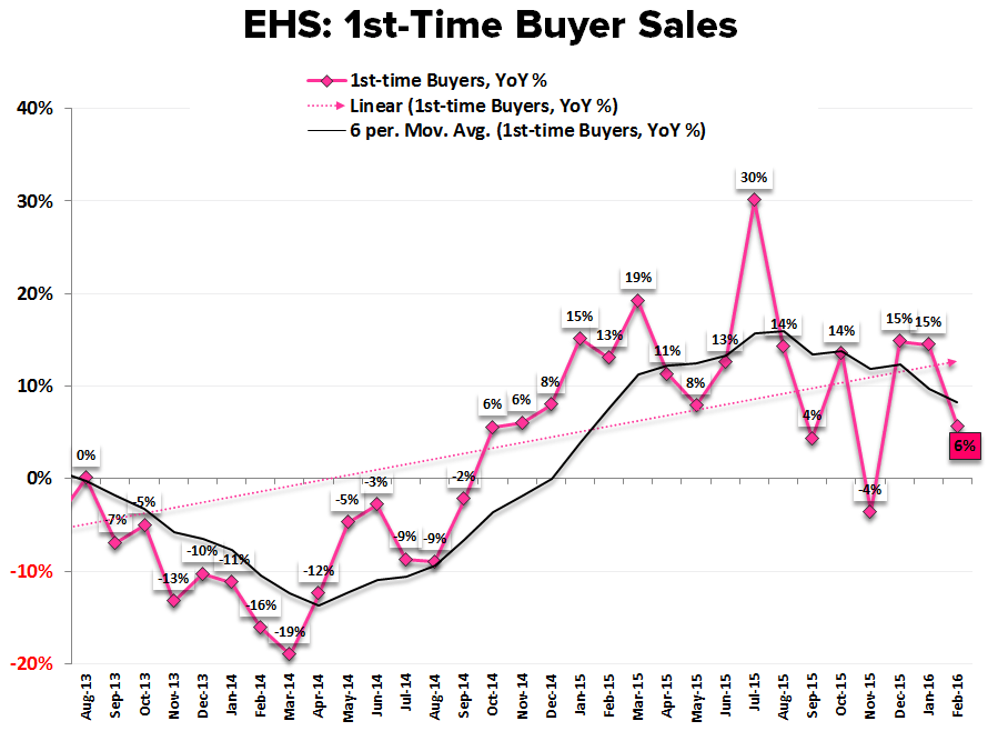 "EHS | ""Meaningfully"" Weak - EHS 1st Time Buyers"