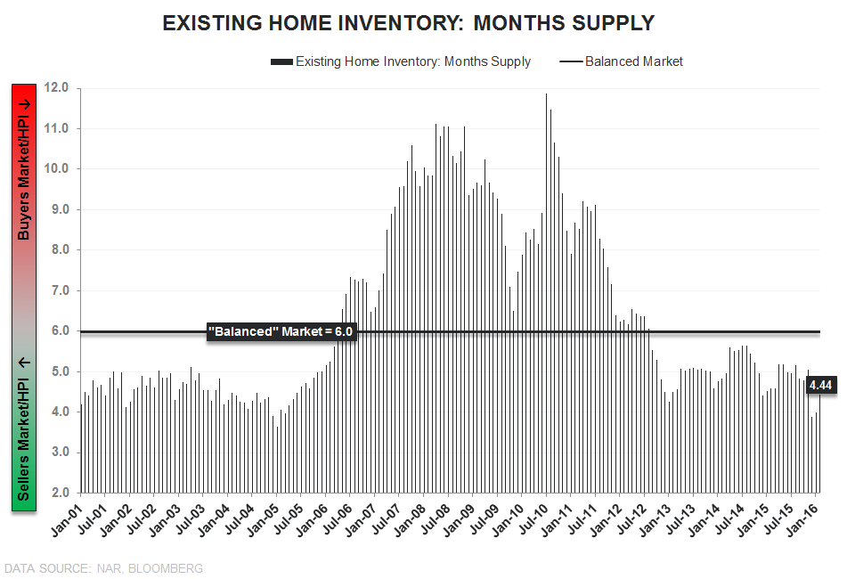"EHS | ""Meaningfully"" Weak - EHS Inventory MosSupply"