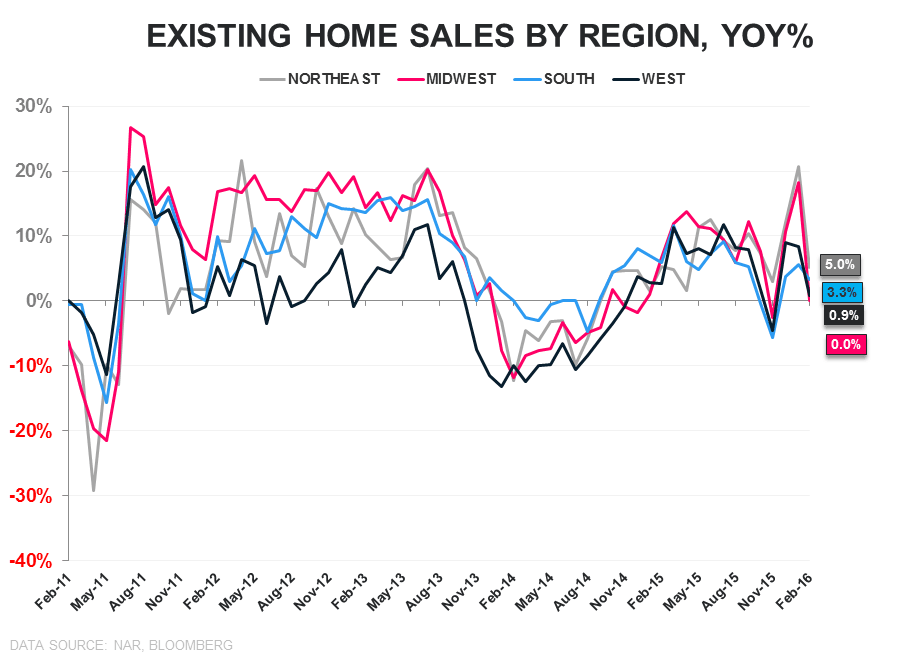 "EHS | ""Meaningfully"" Weak - EHS YoY regional"