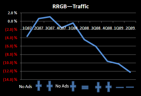 RRGB - THE DRUG THEY DIDN'T NEED TO TAKE - RRGB 2Q09 Traffic