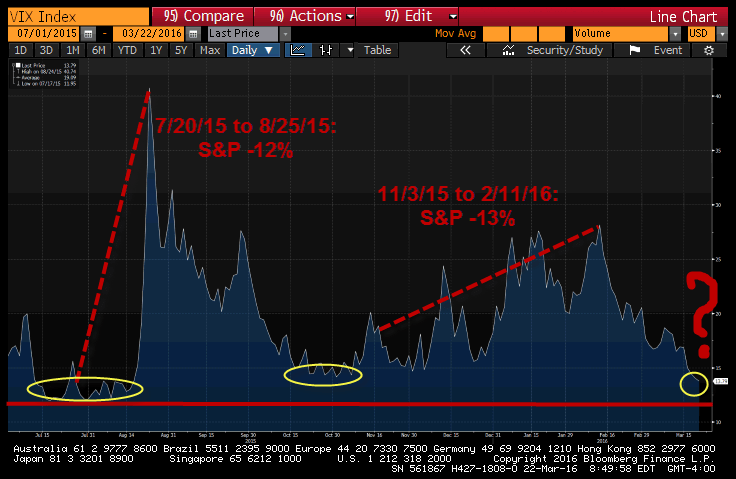 Dow Bros Oblivious to Deteriorating Fundamentals - vix 3 22