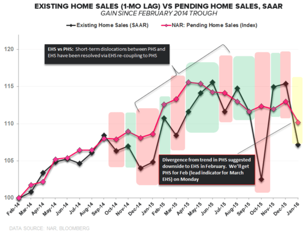 Are You Still Bullish On U.S. Housing?  - existing home sales