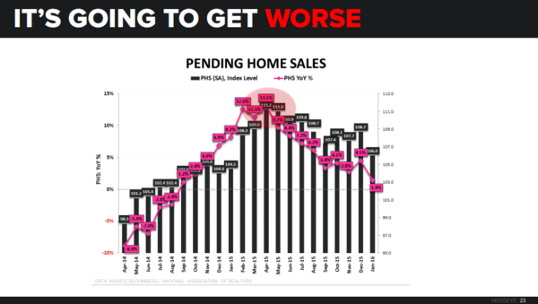 Are You Still Bullish On U.S. Housing?  - pending home sales